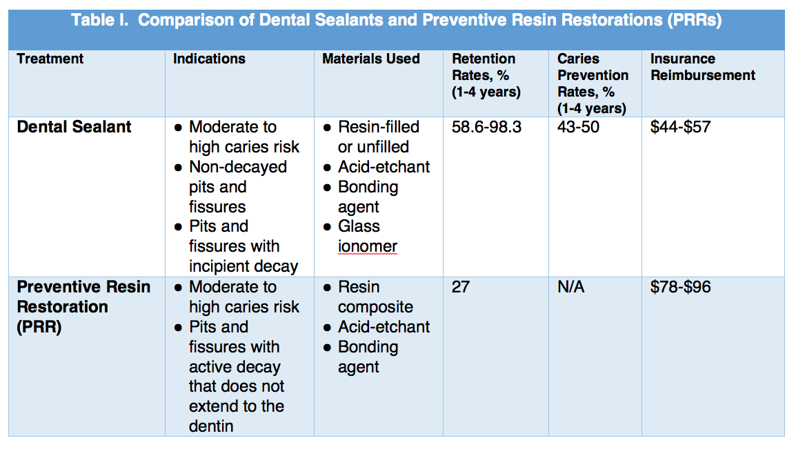 American Dental Hygienists' Association   To Seal or Restore? Using