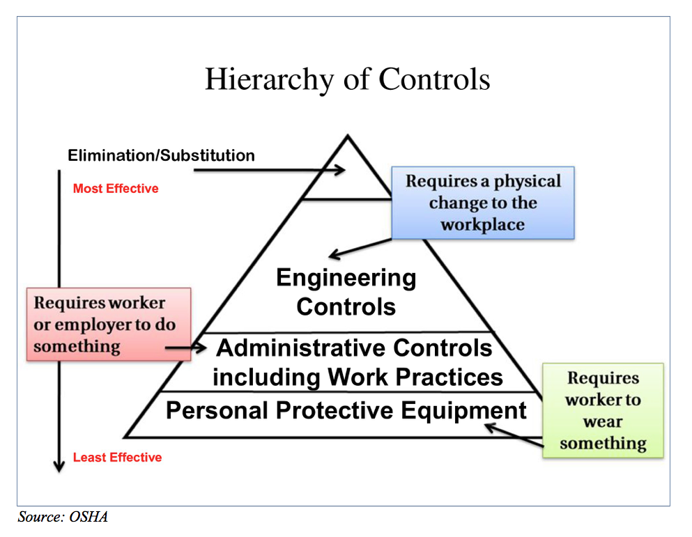 hierarchy of controls diagram images