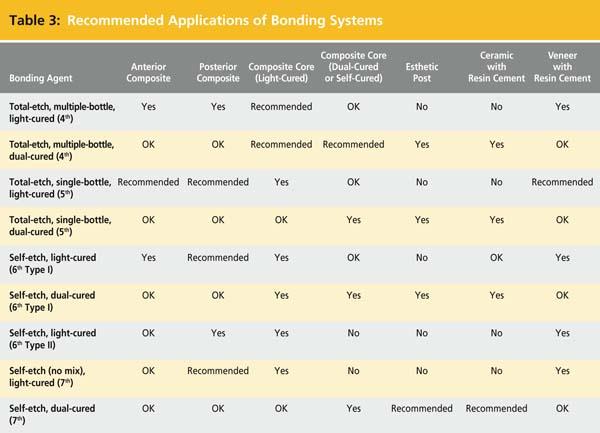 types of dental bonding agents Technique Sensitivity in Bonding to Enamel and Dentin | CDEWorld ...