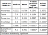 Table III. Differences Between Pre-test and Post-test Scores