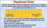Figure 22. Readiness Ruler.<sup>47</sup>