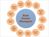Figure 7. Risk Factor Manager Model - courtesy of Patti DiGangi, RDH, BS and Shirley Gutkowski, RDH, BSDH; not to be reproduced without permission