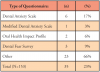 Table II. Dental Anxiety Questionnaire Usage and Type Reported by Participants (n=35)