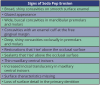 Table 2 – Signs of Soda Pop Erosion
