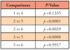 Table VI. Pairwise Comparison of Scores by Attitude Statement