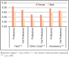 Figure 2: Average overall responses to male versus female clinicians with professional versus unprofessional/less traditional appearance