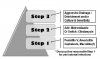 Figure 4. Step approach to empiric antibiotic therapy.