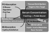 Figure 1. Pharmacokinetic considerations. The concentration of drug at the target tissue is determined by combined influences of absorption, metabolism, distribution, and elimination (excretion). Notice obstacles to bioavailability (serum concentration) following oral and intramuscular administration compared to those following intravenous administration.