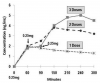 Figure 3. Repeated sublingual doses. This graph illustrates time-concentration curves following one to three doses of triazolam, 0.25 mg administered sublingually. Notice that a single dose (1 Dose) results in a conventional peak time of 1 hour and then declines as drug is eliminated. However, a second dose results in a peak concentration 1.5 hours later (2 Doses). Finally, the peak following a third dose occurs 2.5 hours later (3 Doses). Although a single dose achieves peak serum concentration in 1 hour, the peak following additional increments becomes progressively longer. Precise serum concentrations are approximated and adapted from Pickrell et al.<sup>4</sup>