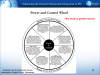Fig. 1 The Power and Control Wheel illustrates the experience of women who are living in violent relationships. It was created in Duluth in the early 1980s by the Domestic Abuse Intervention Project team (Coral McDonnell, Shirley Oberg, Ellen Pence, and Michael Paymar), working over a 2-year period with women who were being beaten by their husbands and boyfriends. The graphic illustrates that domestic violence in the home is not caused by relationship disputes, anger problems, or drinking, as it had been previously understood. For the first time, it made clear that battering is a systematic and deliberate series of emotional, economic, and psychological controls that are kept in place by the threat of—or actual—physical and sexual abuse. An earlier theory stated that victims experienced a progression that included 1.) tension building; 2.) a violent event; and 3.) a honeymoon/apology period. Many abused women, however, challenged this explanation. This wheel of behavior more accurately represents the tactics that batterers use, and is often used in helping battered women identify how they were systematically controlled by their partners. It is now used worldwide by domestic violence programs, human services agencies, governments, and even the media to educate people about domestic violence. It has been translated into 14 languages and adapted by many organizations to reflect the specific issues of their community. Adapted from the Domestic Abuse Intervention Project, Duluth, Minnesota.