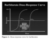 Fig. 1 Dose-response curve for barbiturates.